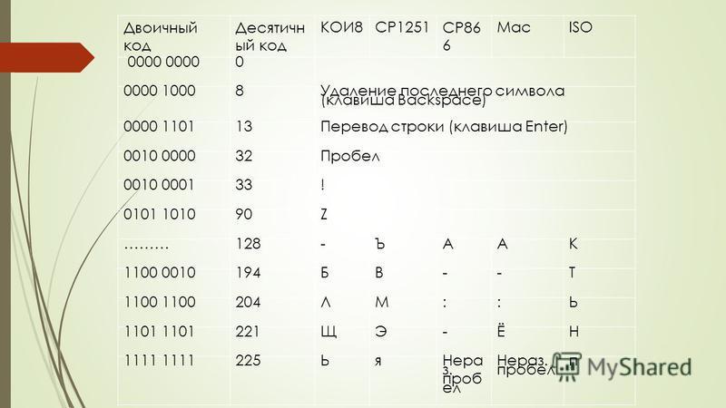 Двоичный код Десятичн ый код КОИ8CP1251CP86 6 MacISO 0000 00000 0000 10008 Удаление последнего символа (клавиша Backspace) 0000 110113Перевод строки (клавиша Enter) 0010 000032Пробел 0010 000133! 0101 101090Z ………128-ЪААК 1100 0010194БВ--Т 1100 204ЛМ: