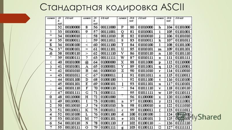 Стандартная кодировка ASCII