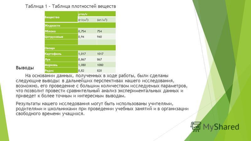 Таблица 1 – Таблица плотностей веществ Выводы На основании данных, полученных в ходе работы, были сделаны следующие выводы: в дальнейших перспективах нашего исследования, возможно, его проведение с большим количеством исследуемых параметров, что позв