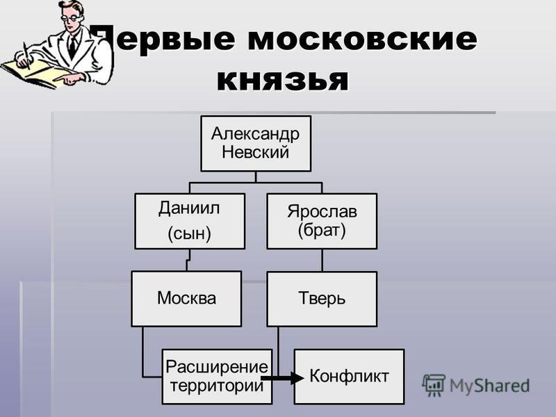 Первые московские князья Александр Невский Даниил (сын) Москва Расширение территории Ярослав (брат) Тверь Конфликт
