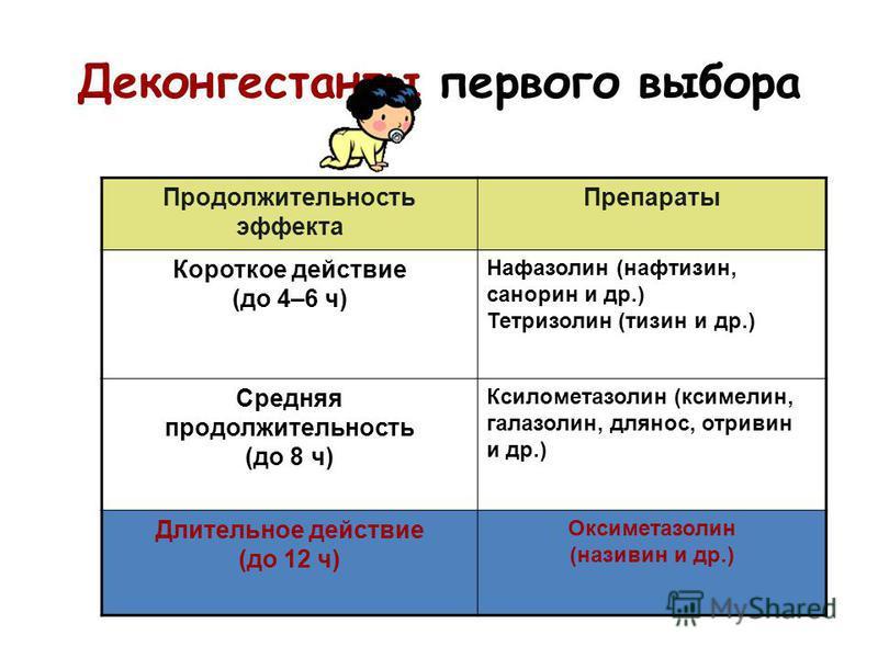 Деконгестанты первого выбора Продолжительность эффекта Препараты Короткое действие (до 4–6 ч) Нафазолин (нафтизин, санорин и др.) Тетризолин (тизин и др.) Средняя продолжительность (до 8 ч) Ксилометазолин (ксимелин, галазолин, длянос, отривин и др.)