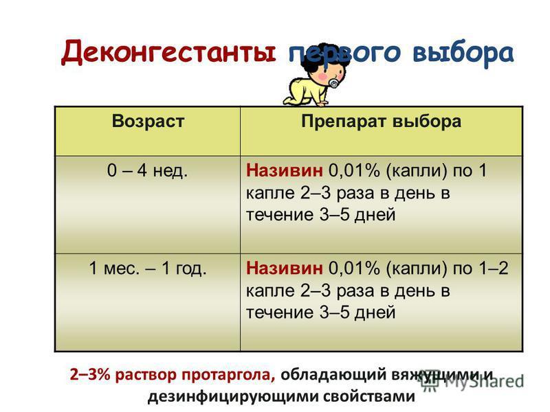 Возраст Препарат выбора 0 – 4 нед.Називин 0,01% (капли) по 1 капле 2–3 раза в день в течение 3–5 дней 1 мес. – 1 год.Називин 0,01% (капли) по 1–2 капле 2–3 раза в день в течение 3–5 дней Деконгестанты первого выбора 2–3% раствор протаргола, обладающи