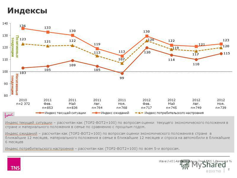 Негативные тенденции Позитивные тенденции © 2013 TNS Индексы Wave I-XI | Автовладельцы (n=8 550) | Данные в % 2 Индекс текущей ситуации – рассчитан как (TOP2-BOT2+100) по вопросам оценки текущего экономического положения в стране и материального поло