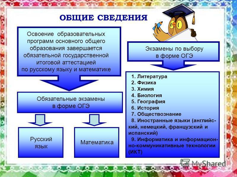 ОБЩИЕ СВЕДЕНИЯ Освоение образовательных программ основного общего образования завершается обязательной государственной итоговой аттестацией по русскому языку и математике Экзамены по выбору в форме ОГЭ Обязательные экзамены в форме ОГЭ Русский язык 1