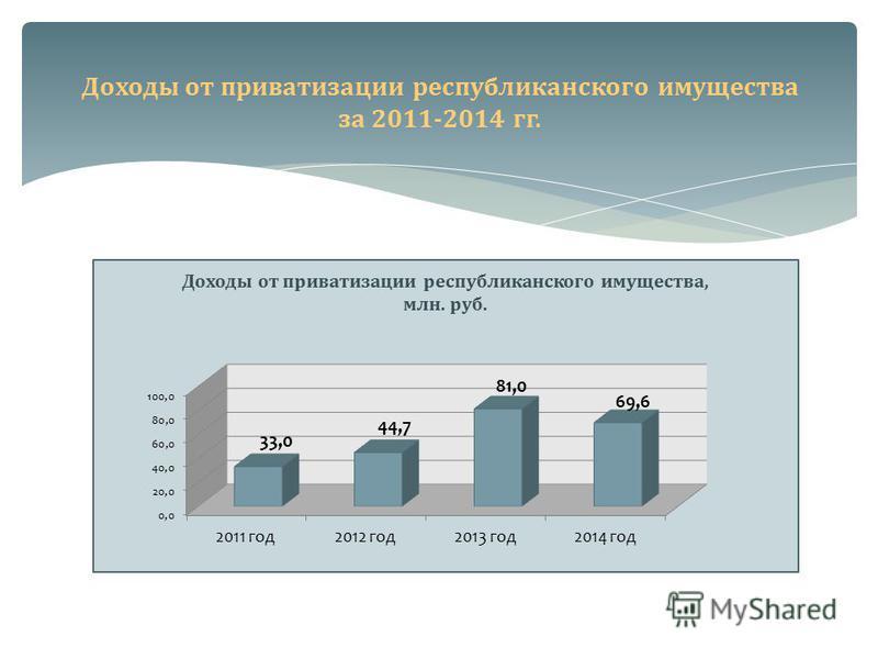 Доходы от приватизации республиканского имущества за 2011-2014 гг.