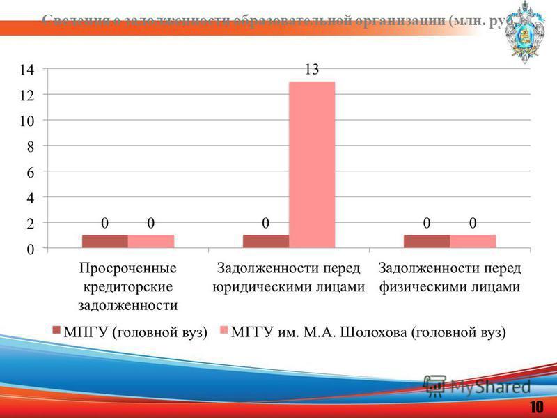 Сведения о задолженности образовательной организации (млн. руб.) 10