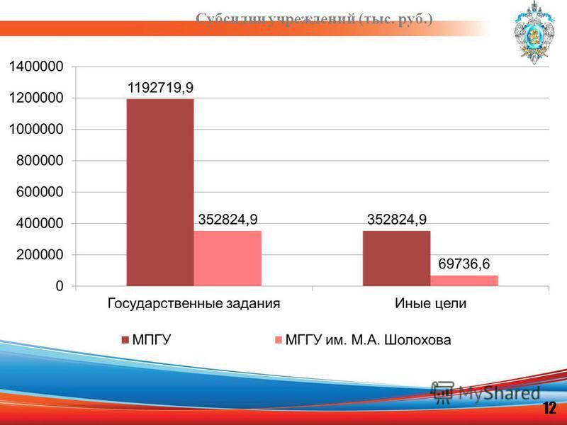 Субсидии учреждений (тыс. руб.) 12