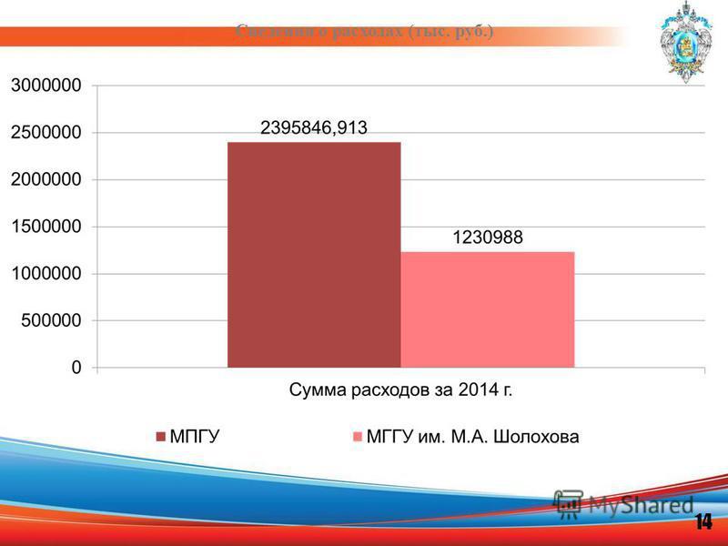 Сведения о расходах (тыс. руб.) 14