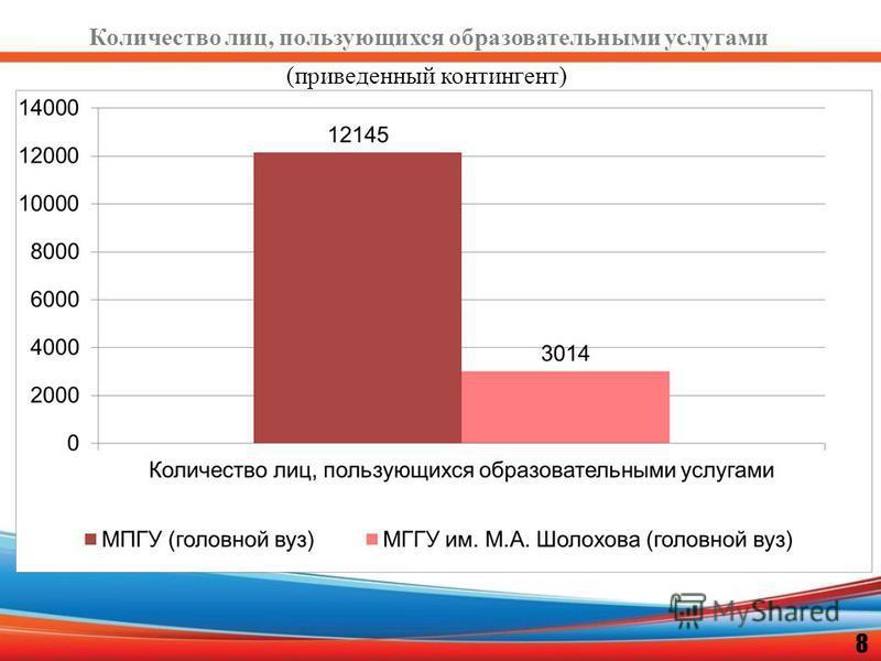 Количество лиц, пользующихся образовательными услугами 8 (приведенный контингент)