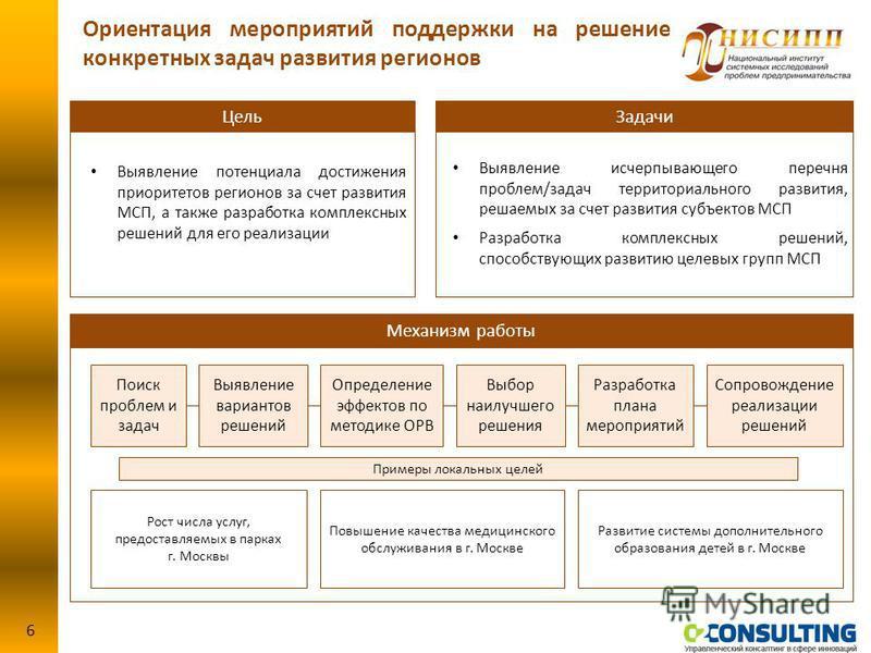 Выявление потенциала достижения приоритетов регионов за счет развития МСП, а также разработка комплексных решений для его реализации Выявление исчерпывающего перечня проблем/задач территориального развития, решаемых за счет развития субъектов МСП Раз