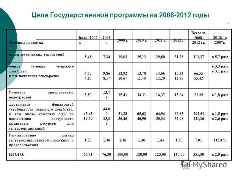 Цели Государственной программы на 2008-2012 годы. Основные разделы База 2007 г. 2008 г. 2009 г.2010 г.2011 г.2012 г. Всего за 2008- 2012 гг. 2012 г. к 2007 г. развитие сельских территорий 5,487,3419,0325,1229,6031,28112,37 в 5,7 раза общие условия се