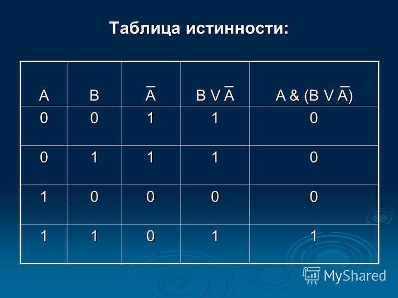 Таблица истинности: АВА B V A A & (B V A) 00110 01110 10000 11011