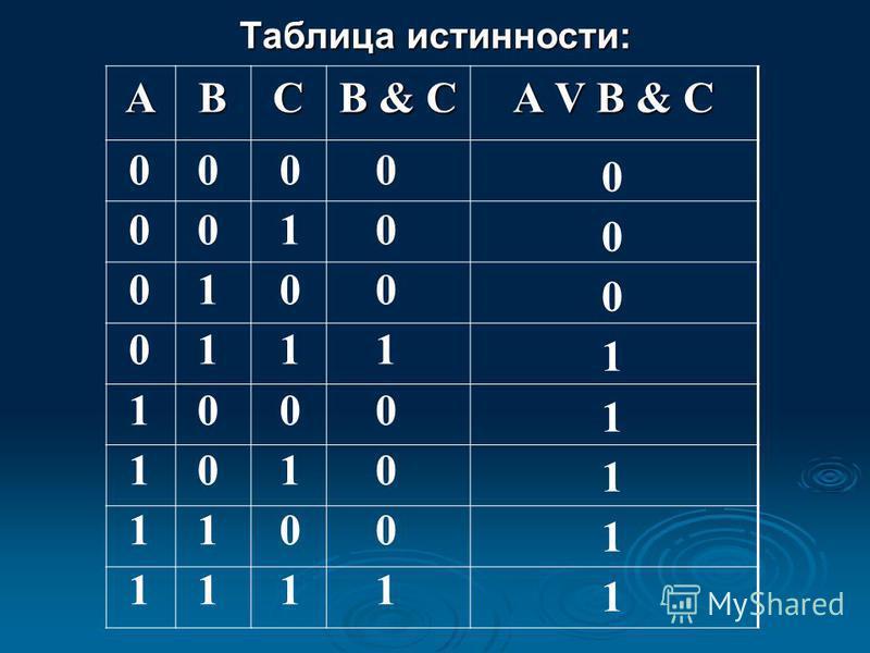 АBC B & C А V B & C 0 0 0 0 1 1 1 1 0 0 1 1 0 0 1 1 0 1 0 1 0 1 0 1 0 0 0 1 0 0 0 1 0 0 0 1 1 1 1 1 Таблица истинности: