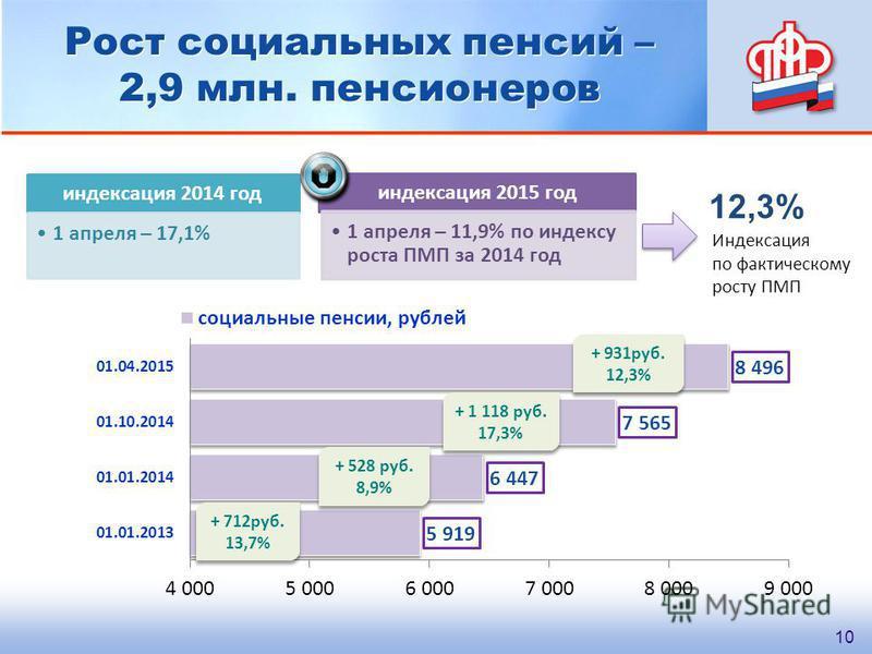 Рост социальных пенсий – 2,9 млн. пенсионеров + 1 118 руб. 17,3% + 1 118 руб. 17,3% + 712 руб. 13,7% + 712 руб. 13,7% + 528 руб. 8,9% + 528 руб. 8,9% + 931 руб. 12,3% + 931 руб. 12,3% 10 индексация 2015 год 1 апреля – 11,9% по индексу роста ПМП за 20