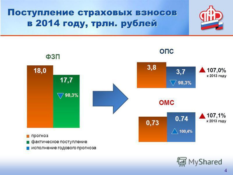 Поступление страховых взносов в 2014 году, трлн. рублей 98,3% 100,4% прогноз 107,0% к 2013 году 107,1% к 2013 году ФЗП ОМС ОПС 4 фактическое поступление исполнение годового прогноза