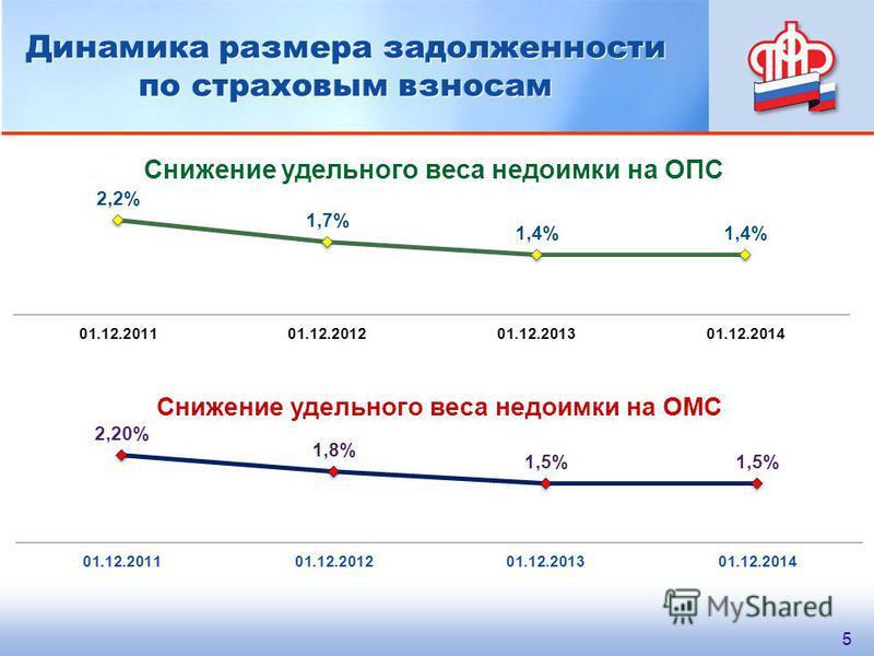 Динамика размера задолженности по страховым взносам 5