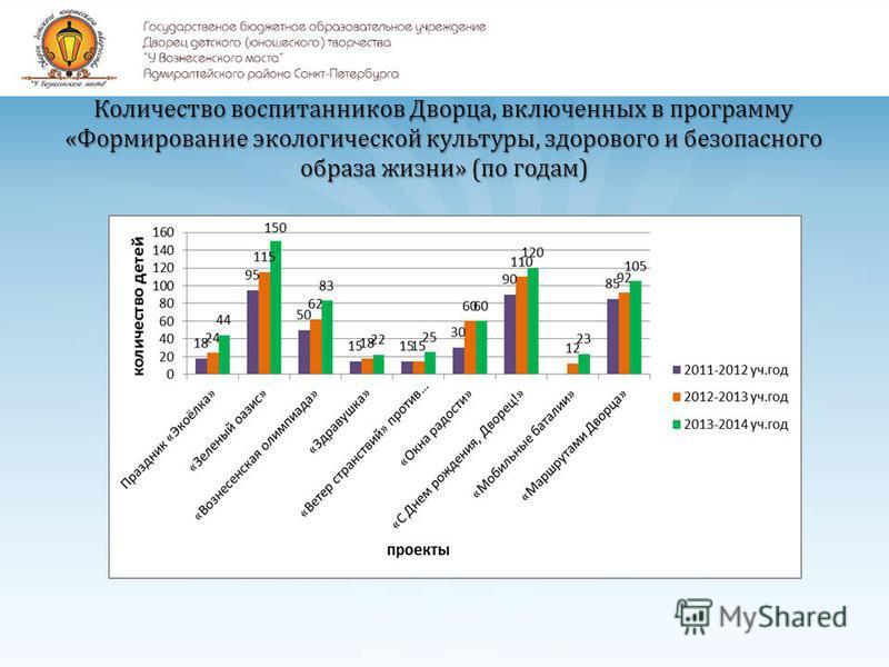 Количество воспитанников Дворца, включенных в программу «Формирование экологической культуры, здорового и безопасного образа жизни» (по годам)
