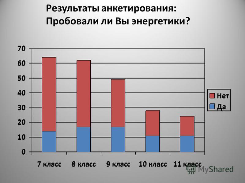 Результаты анкетирования: Пробовали ли Вы энергетики?