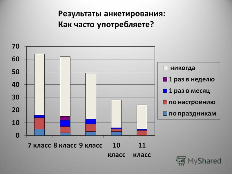 Результаты анкетирования: Как часто употребляете?