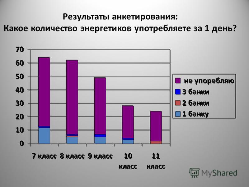 Результаты анкетирования: Какое количество энергетиков употребляете за 1 день?