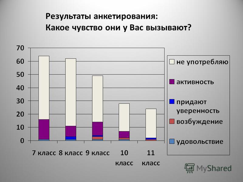 Результаты анкетирования: Какое чувство они у Вас вызывают?