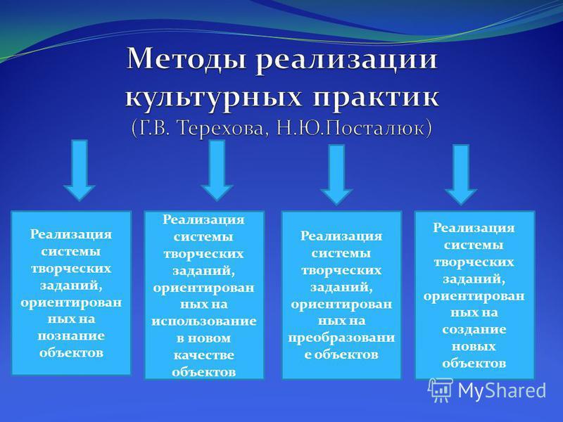 Реализация системы творческих заданий, ориентированных на познание объектов Реализация системы творческих заданий, ориентированных на использование в новом качестве объектов Реализация системы творческих заданий, ориентированных на преобразование объ