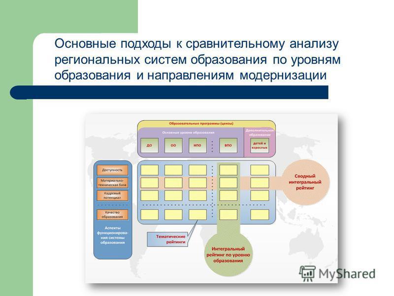 Основные подходы к сравнительному анализу региональных систем образования по уровням образования и направлениям модернизации