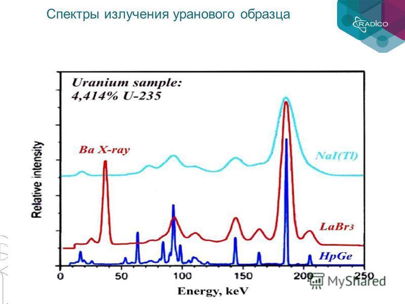 Спектры излучения уранового образца