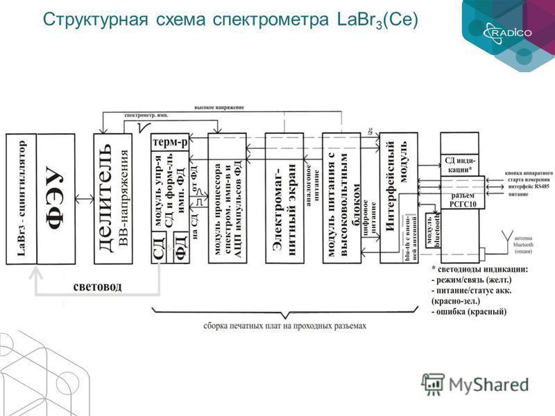 Структурная схема спектрометра LaBr 3 (Ce)