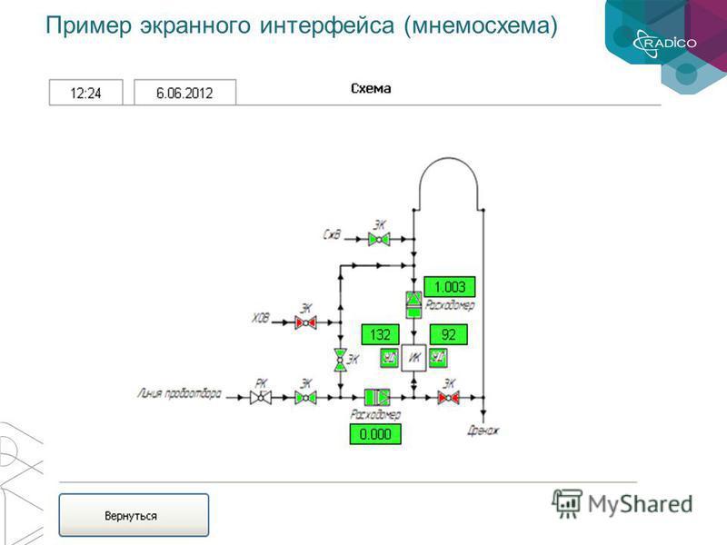 Пример экранного интерфейса (мнемосхема)