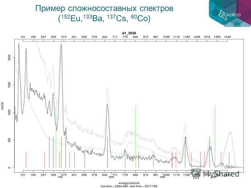 Пример сложносоставных спектров ( 152 Eu, 133 Ba, 137 Cs, 60 Co)
