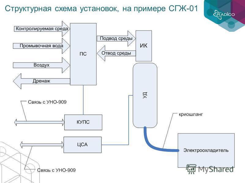 Структурная схема установок, на примере СГЖ-01