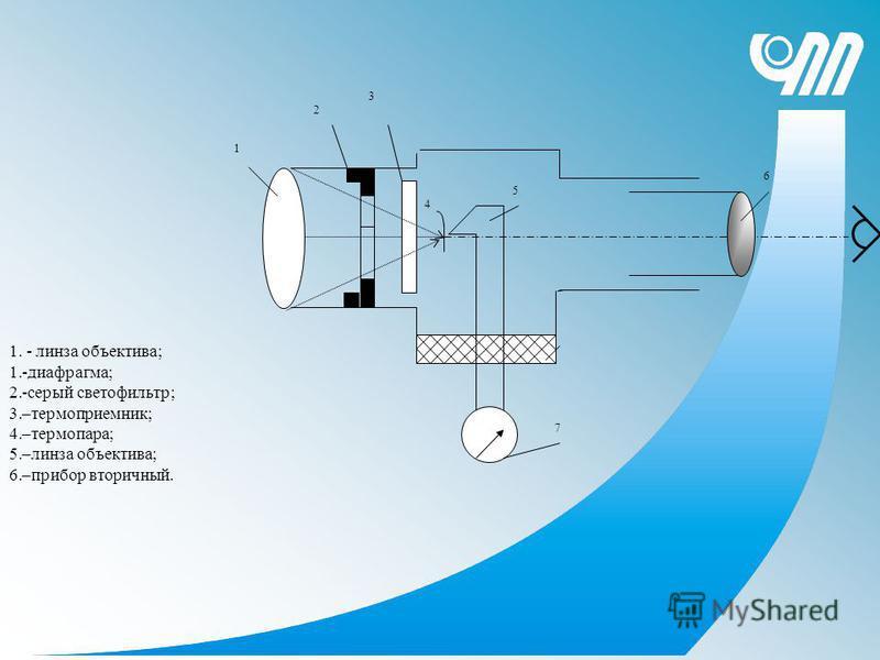 3 1 2 4 7 5 6 1. - линза объектива; 1.-диафрагма; 2.-серый светофильтр; 3.–термо приемник; 4.–термопара; 5.–линза объектива; 6.–прибор вторичный.