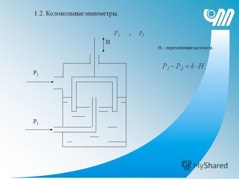 Н Р2Р2 Р1Р1 1.2. Колокольные манометры. Н – перемещение колокола.