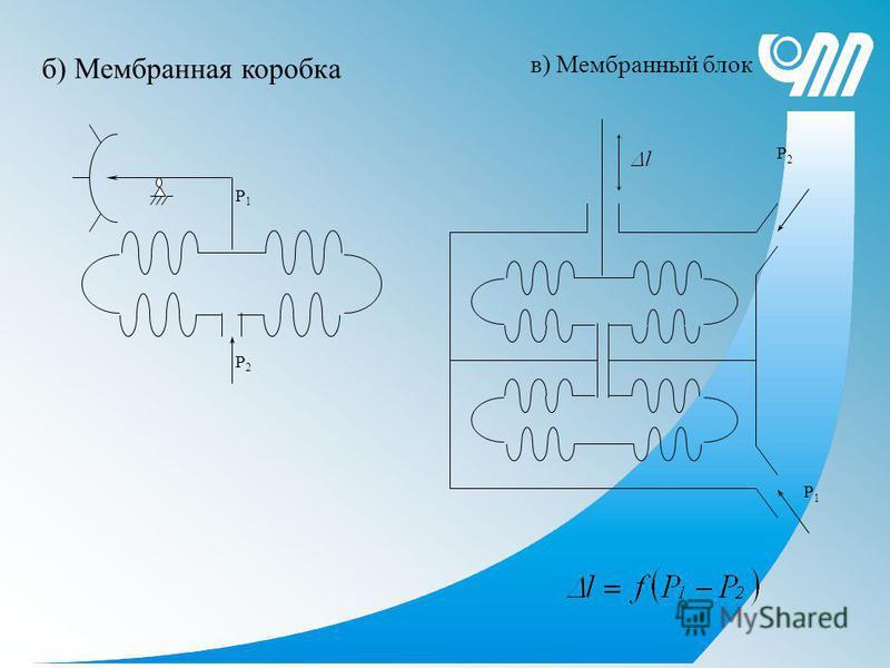 б) Мембранная коробка Р1Р1 Р2Р2 Р1Р1 Р2Р2 в) Мембранный блок