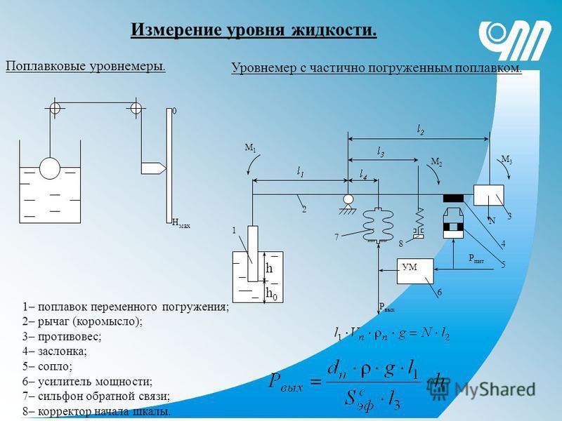 Измерение уровня жидкости. Поплавковые уровнемеры. 0 Н мах N УМ M1M1 M3M3 M2M2 Р пит Р вых h h0h0 1 2 3 4 5 6 7 8 Уровнемер с частично погруженным поплавком. 1– поплавок переменного погружения; 2– рычаг (коромысло); 3– противовес; 4– заслонка; 5– соп
