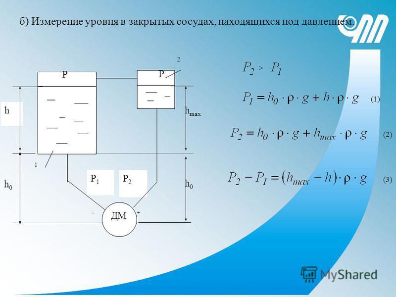 ДМ Р1Р1 Р2Р2 – + h h0h0 h max h0h0 P P 1 2 б) Измерение уровня в закрытых сосудах, находящихся под давлением. (1) (2) (3)