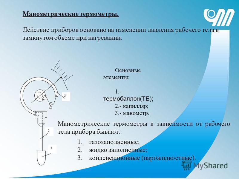Основные элементы: 1.- термобаллон(ТБ); 2.- капилляр; 3.- манометр. 3 2 1 Манометрические термометры. Действие приборов основано на изменении давления рабочего тела в замкнутом объеме при нагревании. 1.газозаполненные; 2. жидко заполненные; 3. конден