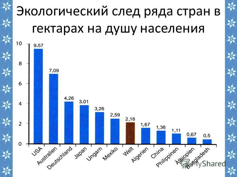 Экологический след ряда стран в гектарах на душу населения