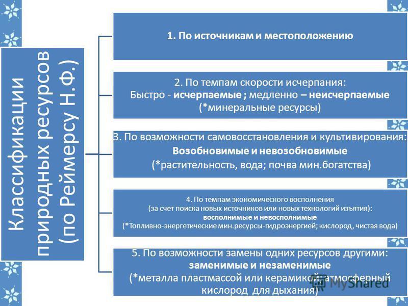 Классификации природных ресурсов (по Реймерсу Н.Ф.) 1. По источникам и местоположению 2. По темпам скорости исчерпания: Быстро - исчерпаемые ; медленно – неисчерпаемые (*минеральные ресурсы) 3. По возможности самовосстановления и культивирования: Воз