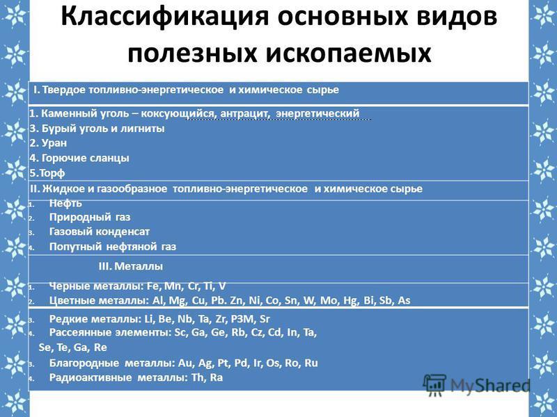 Классификация основных видов полезных ископаемых I. Твердое топливно-энергетическое и химическое сырье 1. Каменный уголь – коксующийся, антрацит, энергетический 3. Бурый уголь и лигниты 2. Уран 4. Горючие сланцы 5. Торф II. Жидкое и газообразное топл