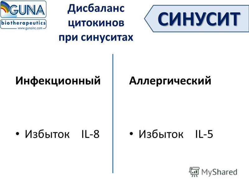 Дисбаланс цитокинов при синуситах Инфекционный Избыток IL-8 Аллергический Избыток IL-5 СИНУСИТ