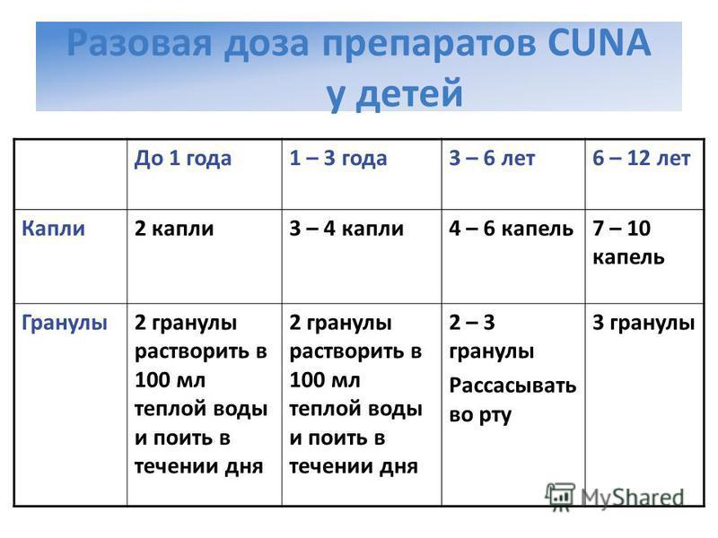 Разовая доза препаратов CUNA у детей До 1 года 1 – 3 года 3 – 6 лет 6 – 12 лет Капли 2 капли 3 – 4 капли 4 – 6 капель 7 – 10 капель Гранулы 2 гранулы растворить в 100 мл теплой воды и поить в течении дня 2 – 3 гранулы Рассасывать во рту 3 гранулы