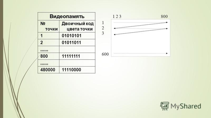 Видеопамять точки Двоичный код цвета точки 1 01010101 2 01011011,,,,,, 800 11111111,,,,,, 480000 11110000 1 2 3 800 1 2 3 600