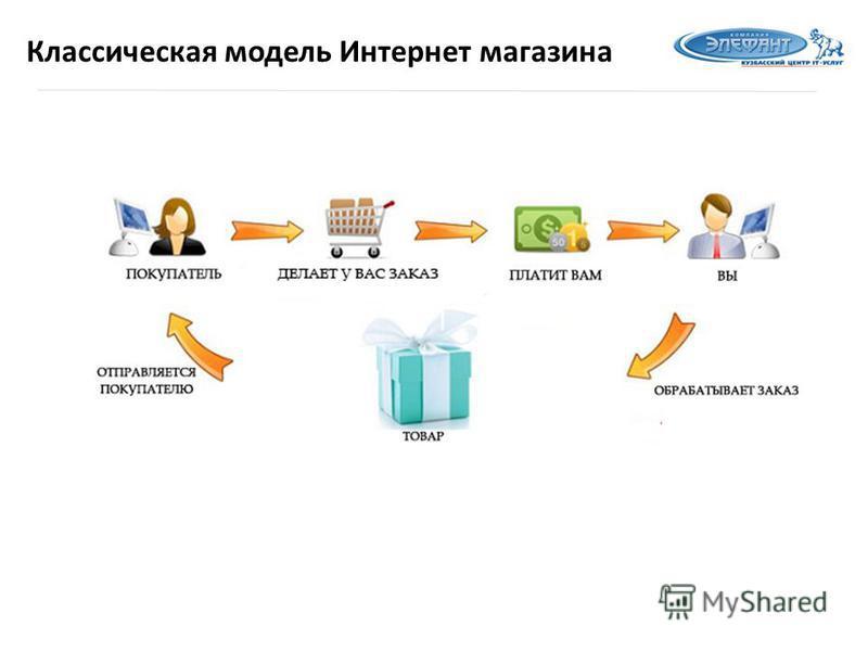 Классическая модель Интернет магазина