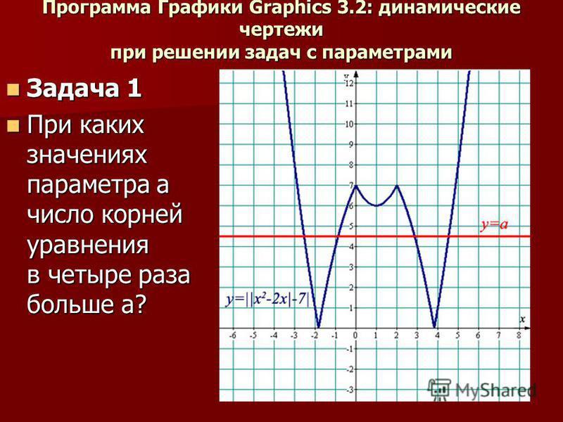 Программа Графики Graphics 3.2: динамические чертежи при решении задач с параметрами Задача 1 Задача 1 При каких значениях параметра а число корней уравнения в четыре раза больше а? При каких значениях параметра а число корней уравнения в четыре раза