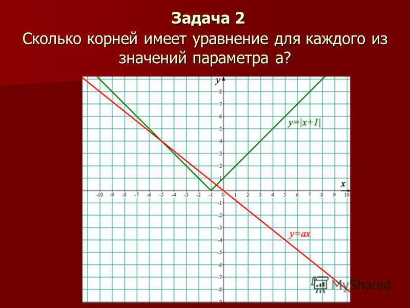 Задача 2 Сколько корней имеет уравнение для каждого из значений параметра а? Задача 2 Сколько корней имеет уравнение для каждого из значений параметра а?