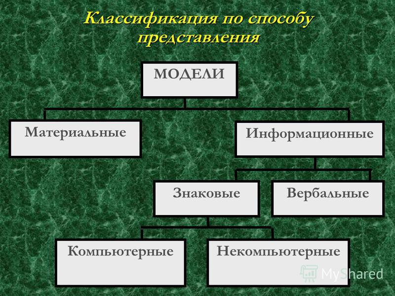 Классификация по отрасли знаний биологические социологическиесоциологические исторические математические и т. д.математические и т. д.