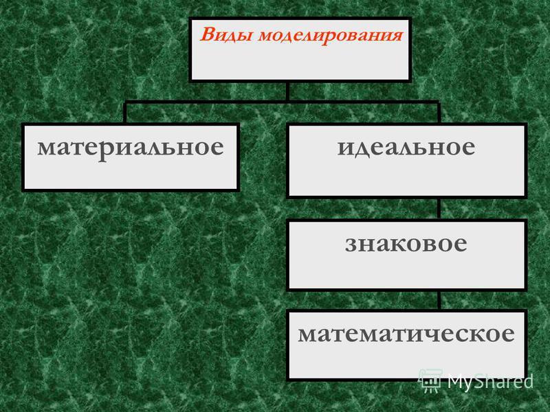 По форме представления можно выделить следующие виды информационных моделей: геометрические словесные математические структурные логическиелогические специальные компьютерные и не компьютерные компьютерные и некомпьютерные