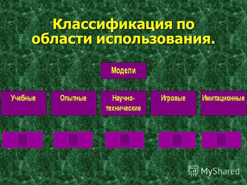 Признаки, по которым классифицируются модели: * область использования; * учет в модели временного фактора (динамики); * отрасль знаний; * способ представления моделей.